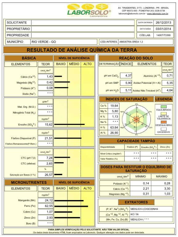 Tabela 2 – Laudo da análise química do solo da Área 1.2 (profundidade 00-20 cm), em que as plantas apresentavam impedimento ao aprofundamento do sistema radicular.