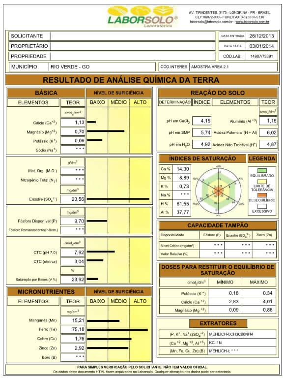 Tabela 3 – Laudo da análise química do solo da Área 2.1 (profundidade 00-20 cm), em que as plantas apresentavam impedimento ao aprofundamento do sistema radicular.