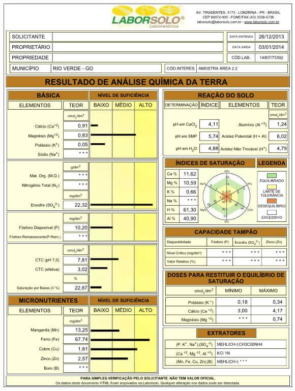 Tabela 4 – Laudo da análise química do solo da Área 2.2 (profundidade 00-20 cm), em que as plantas apresentavam impedimento ao aprofundamento do sistema radicular.