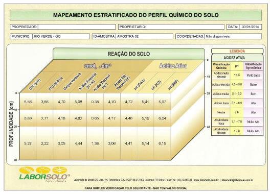 Tabela 5 – Reação do solo.