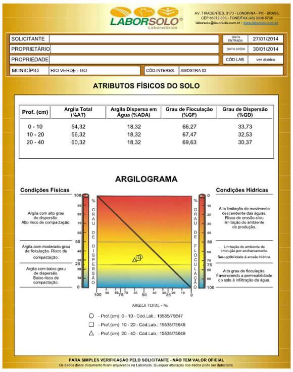 Tabela 10 – Estado físico da fração argila.