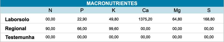 Quadro 1 - Quantidade de nutrientes fornecidos em cada tratamento (kg/ha)