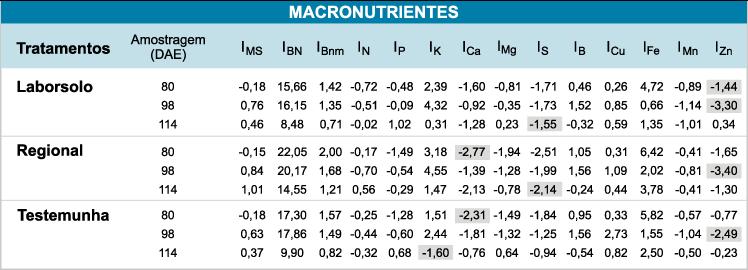 Quadro 2 - Índice de Balanço Nutricional, sequencial, da folha índice de Brachiaria brizantha C.V. Marandú