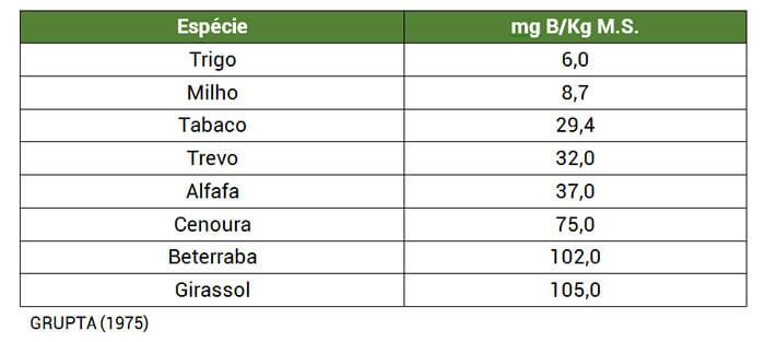 Tabela 1. Conteúdo de boro em tecidos foliares de espécies de plantas cultivadas no mesmo solo.